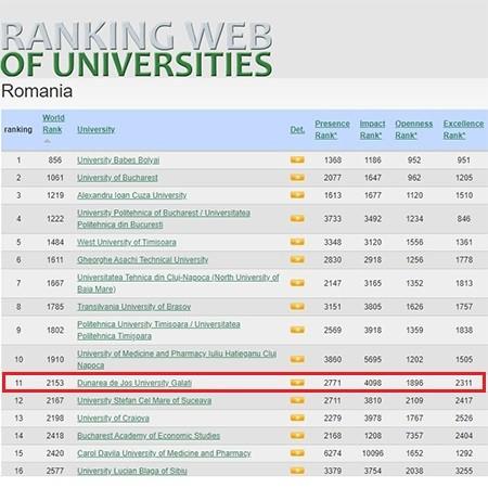"""Universitatea """"Dunărea de Jos"""" se situează pe locul 2153 în lume în Ranking Web of Universities"""